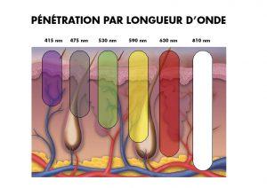 Photomodulation Suisse